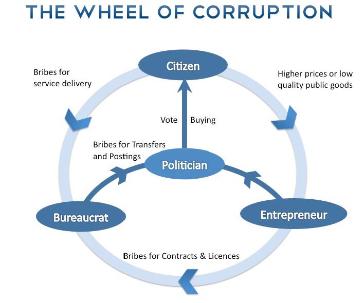 wheel of corruption