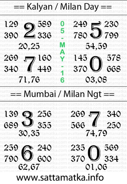 Dainik Panditji Satta Matka Chart [05-May]