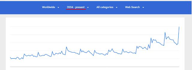 el historial de búsquedas de la keyword de tu nicho mostrado por Google Trends puede ayudarte a decidir por un nicho u otro
