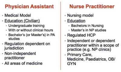 Nurse Practitioner vs Physician Assistant, Which is the Best Career?