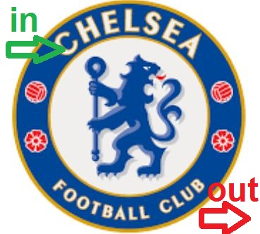 Chelsea transfer saga latest. Who is in or out