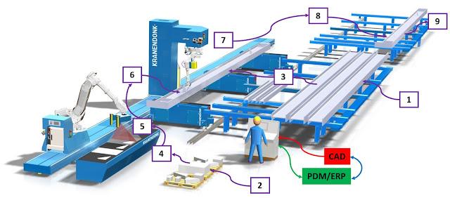 Полная автоматизация производства стальных балок