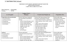 Kisi Kisi USBN SD 2018 Bahasa Indonesia, IPA dan Matematika