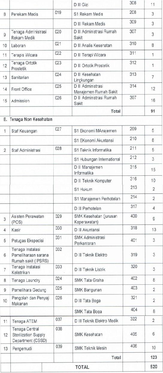 Lowongan Kerja Non PNS Rumah Sakit RSUD Bali Mandara Provinsi Bali Besar Besaran