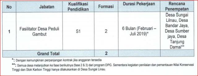 Seleksi Penerimaan Calon Tenaga Kerja Fasilitator Desa Peduli Gambut Kerjasama BRG – Proforest Provinsi Riau Tahun 2019