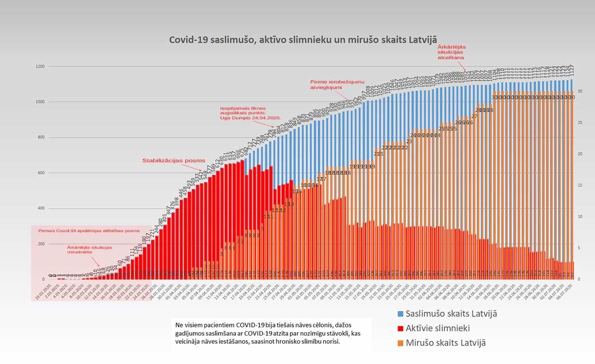 Grafiks ar Covid-19 saslimušo un mirušo skaitu valstī 07.07.2020.