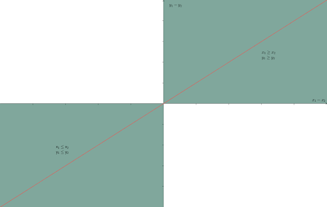 first and third quadrants shaded with a diagonal line through the origin