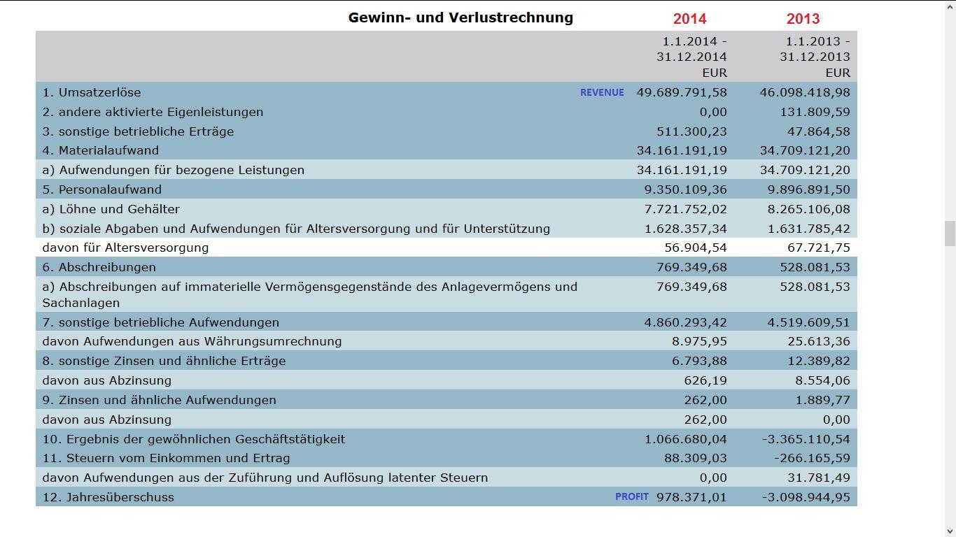 Online dating revenue 2015