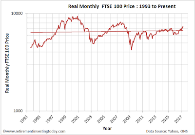Monthly real FTSE100 price
