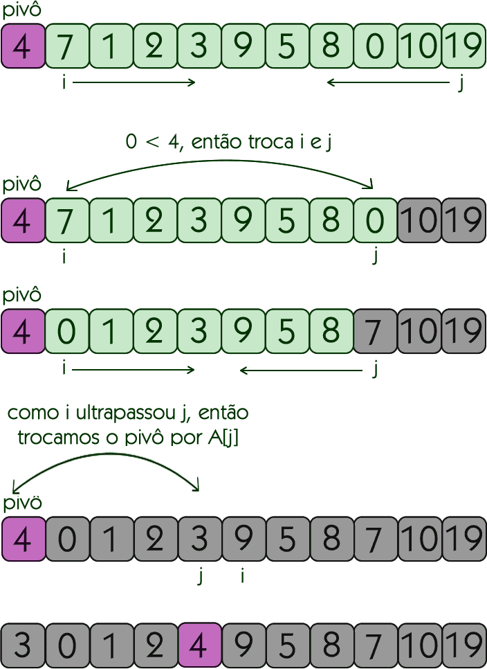 Primeira chamada recursiva do Quicksort
