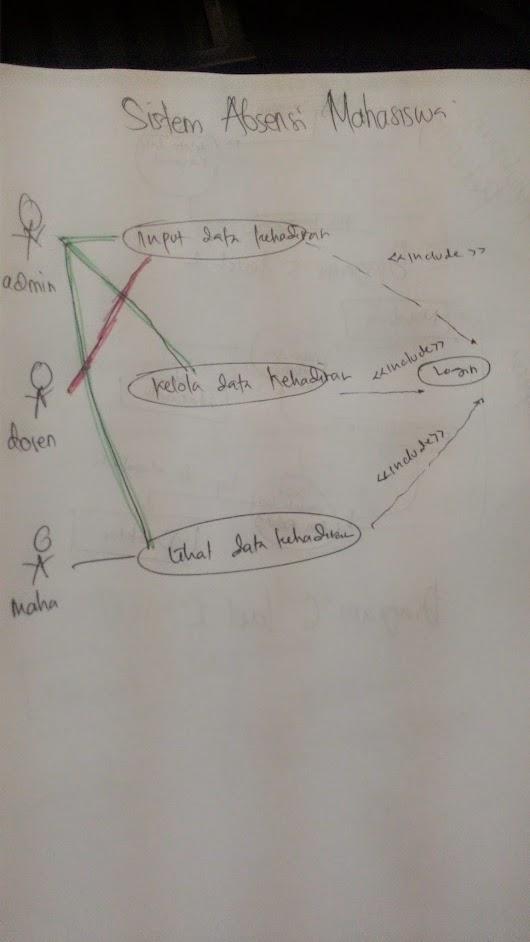 Anez p google anes pn use case diagram absensi mahasiswa ccuart Gallery