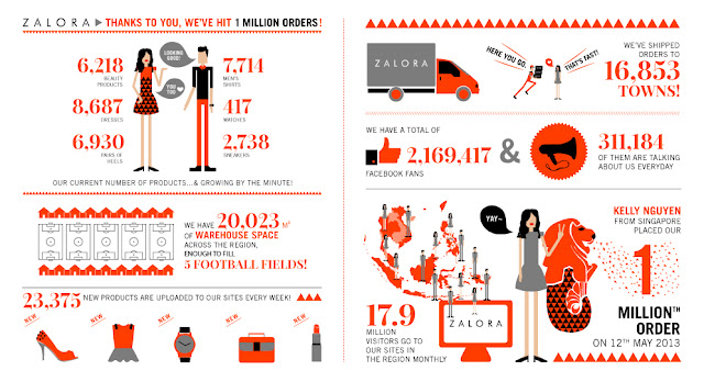 Zalora infographic for 1 million order