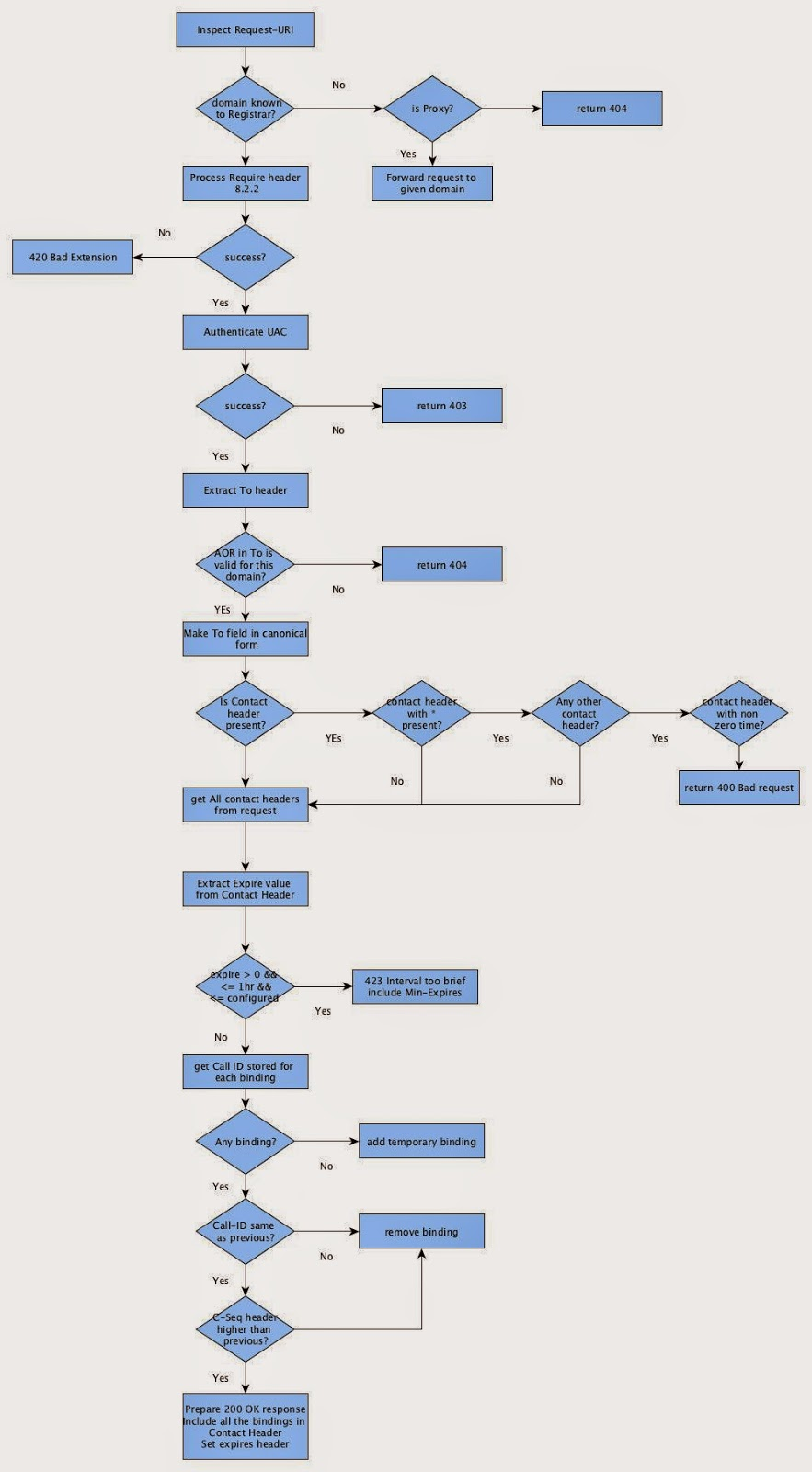 below is the overall logic at the registrar end for processing a register request  [ 883 x 1600 Pixel ]