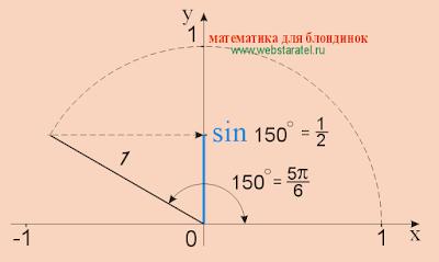 Синус 150 градусов. sin 150. Математика для блондинок.
