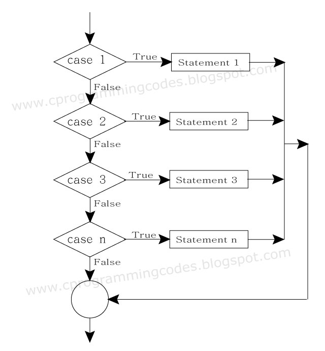 C programming computer ms excel flowchart for switch case switch case statement flowchart in c ccuart Choice Image