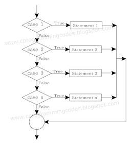 MySQL :: MySQL 5.7 Reference Manual :: 13.6.5.1 CASE Syntax
