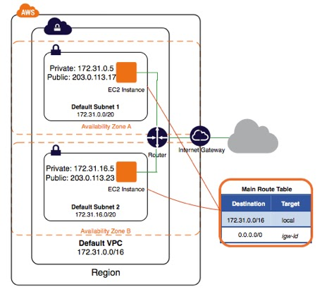 aws: AWS Your VPC and Subnets