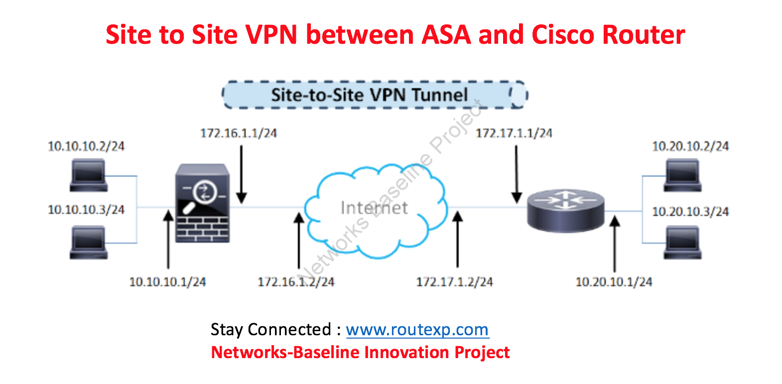 Site To Site Vpn Configuration On Cisco Firepower Device Manager Route Xp Private Network Services