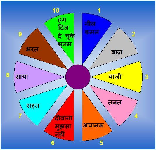 pulaskar style for chautaal