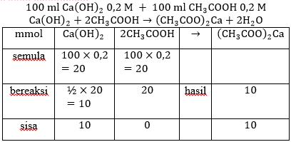 reaksi hidrolisis