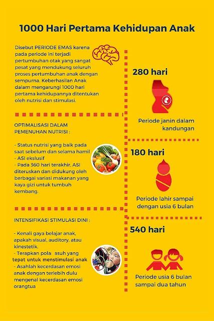 1000 hari pertama kehidupan anak