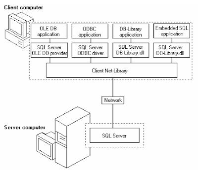 Sơ đồ kết nối nhiều ứng dụng trên một máy tính với SQL Server - tinhoccoban.net