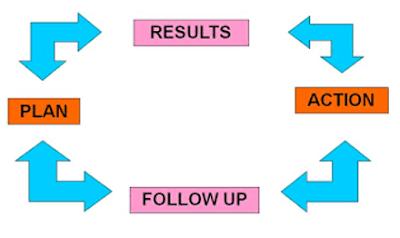 Quá trình lập kế hoạch