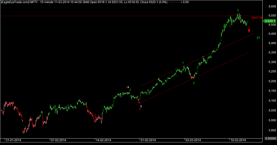Nifty Structure march 12th