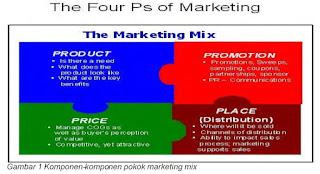 Bauran Pemasaran (Marketing Mix)