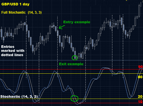 Forex high low strategy