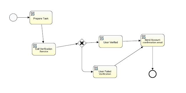 Introducing IDM Workflow