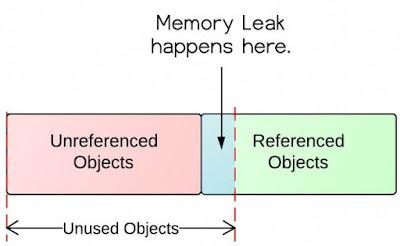 Understanding the Java Virtual Machine: Memory Management course