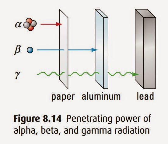 Radiation And Radioactive Decay