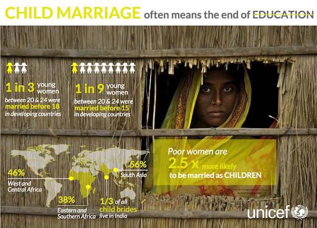child marriage statistics-unicef-incredible-opinions