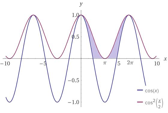 Cálculo da área hachurada entre as curvas f(x)=cos(x) e g(x)=cos^2 x/2