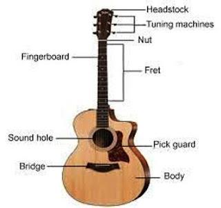 Bagian Gitar dan Funsinya Lengkap Akustik dan Elektrik