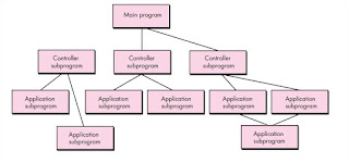 Main program-subprogram architecture