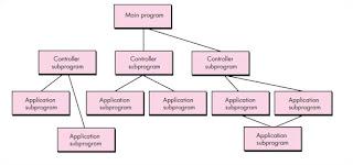 Main program-subprogram architecture