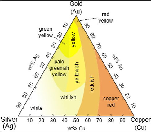 I Ve Also Read Alloy Sheets That Talk About Purple Gold And Blue White But Personally Haven T Seen It