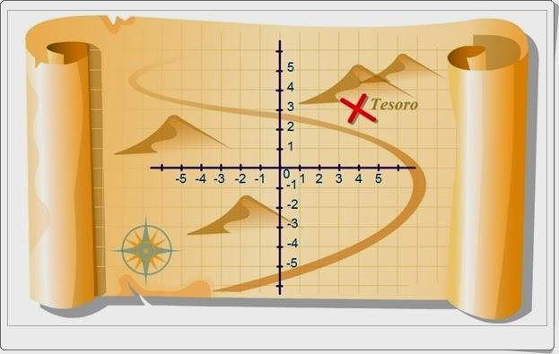 http://recursoseducativosdesecundaria.blogspot.com/2014/12/sistema-de-coordenadas.html