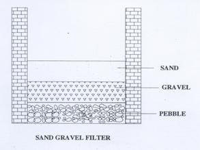 use of rain water harvesting methods