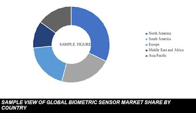 global biometric sensor market share by country