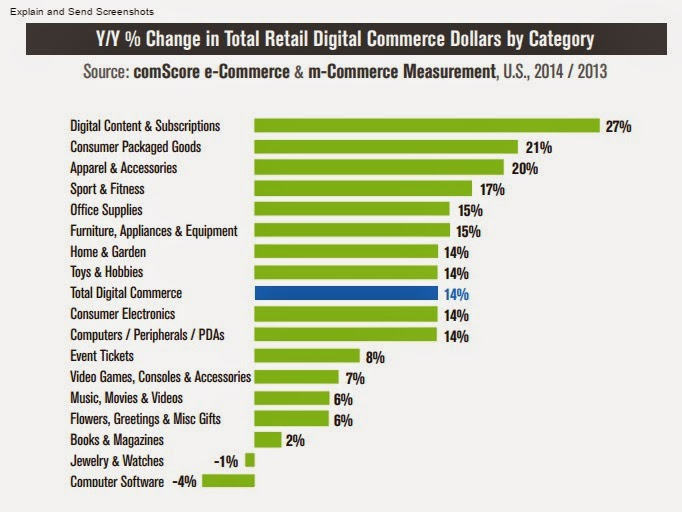 Year to  Year  comparison of  most sold digital and mobile  categories in US