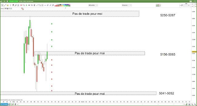 Matrice de trading bilan CAC40 $CAC [14/02/18]
