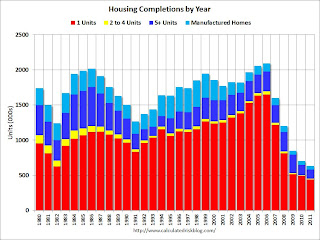 Housing Completions and Placements