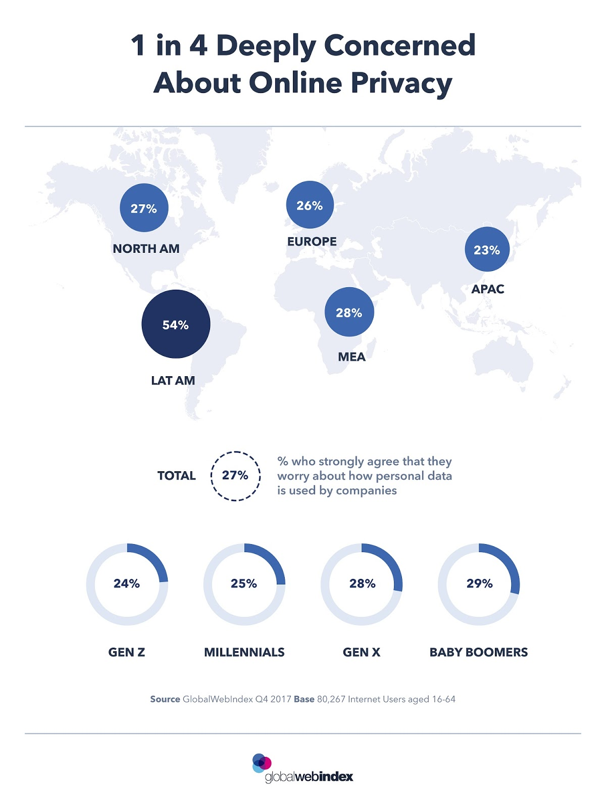 CHART OF THE DAY: 1 in 4 Deeply Concerned About Online Privacy