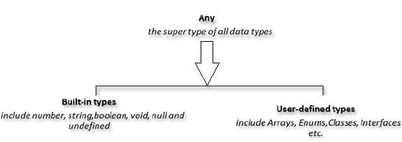 What are Types in TypeScript? - Angular, TypeScript, Vue, JavaScript
