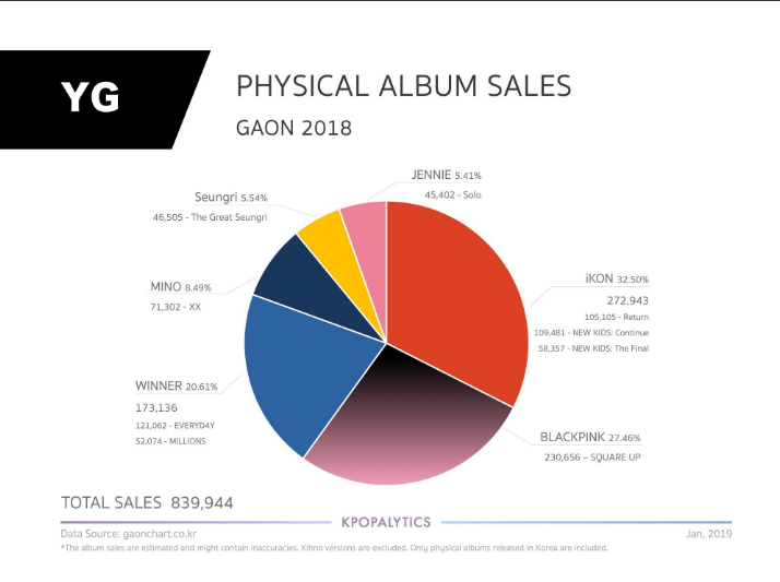 iKON Amazing Result on ORICON & Gaon Sales of YG