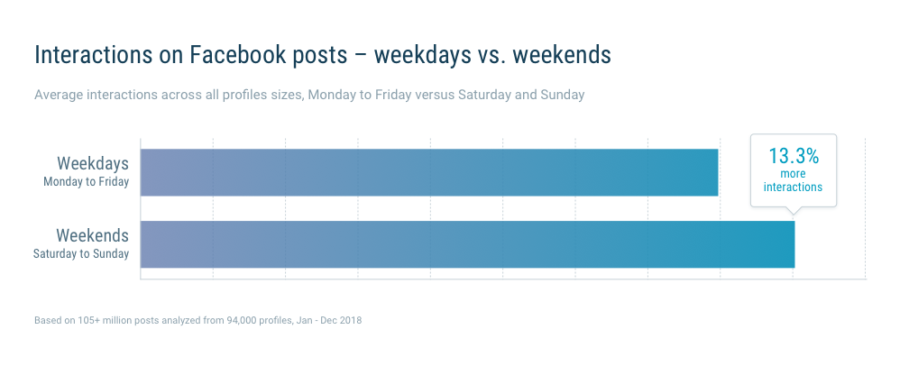 13% higher interactions on weekend posts