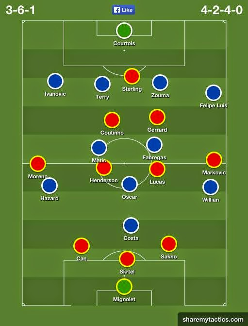 Possible Line-ups, Stats, Team News Liverpool vs Chelsea